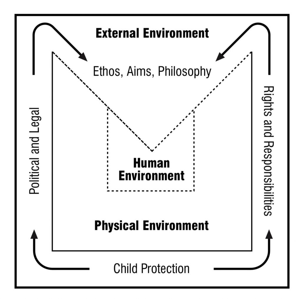 Environment diagram
